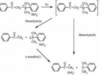 1- Phenacyl Onium Salt Photoinitiators: Synthesis, Photolysis and Applications