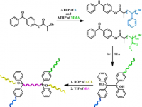 21- Synthesis of H-Shaped Complex Macromolecular Structures by Combination of Atom Transfer Radical Polymerization, Photoinduced Radical Coupling, Ring-Opening Polymerization and Iniferter Processes