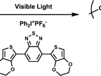8- Highly Conjugated Thiophene Derivatives as New Visible Light Sensitive Photoinitiators for Cationic Polymerization