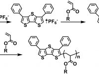 15- Long Wavelength Photoinitiated Free Radical Polymerization Using Conjugated Thiophene Derivatives in the Presence of Onium Salts